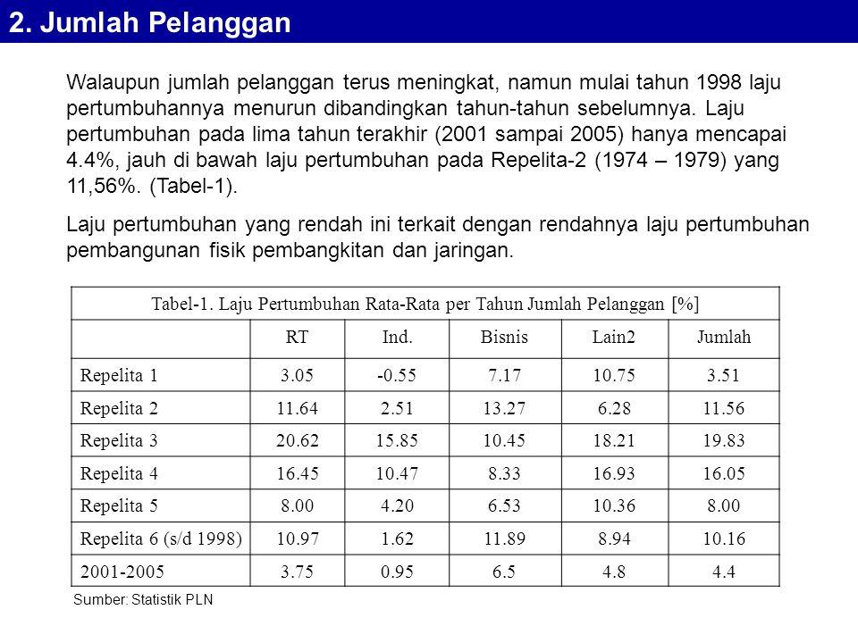 Tabel-1. Laju Pertumbuhan Rata-Rata per Tahun Jumlah Pelanggan [%]